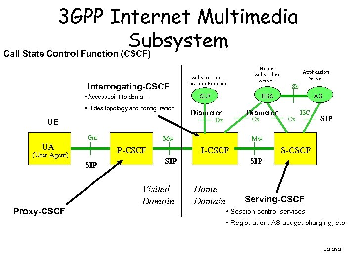3 GPP Internet Multimedia Subsystem Call State Control Function (CSCF) Interrogating-CSCF SLF • Accesspoint
