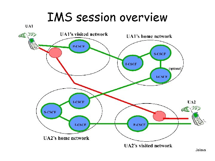 IMS session overview Jalava