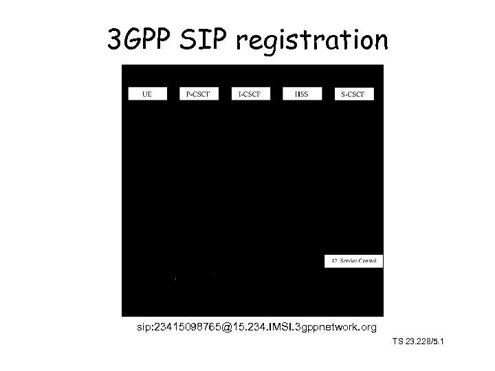 3 GPP SIP registration sip: 23415098765@15. 234. IMSI. 3 gppnetwork. org TS 23. 228/5.