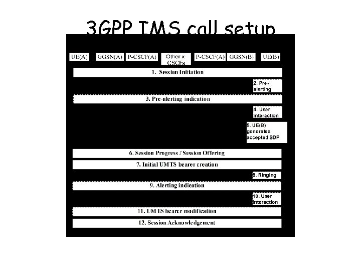 3 GPP IMS call setup