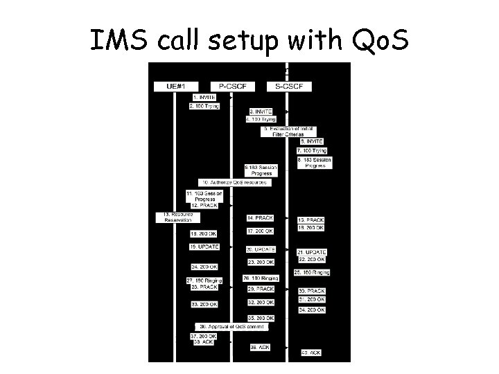 IMS call setup with Qo. S