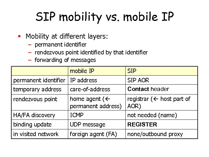 SIP mobility vs. mobile IP § Mobility at different layers: – permanent identifier –