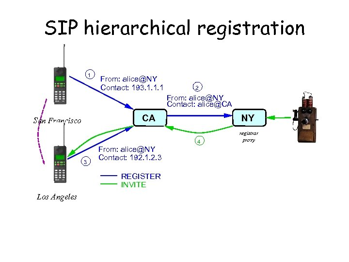 SIP hierarchical registration 1 From: alice@NY Contact: 193. 1. 1. 1 2 From: alice@NY