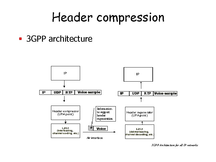 Header compression § 3 GPP architecture 3 GPP Architecture for all IP networks