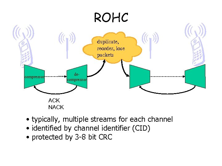 ROHC duplicate, reorder, lose packets decompressor ACK NACK • typically, multiple streams for each