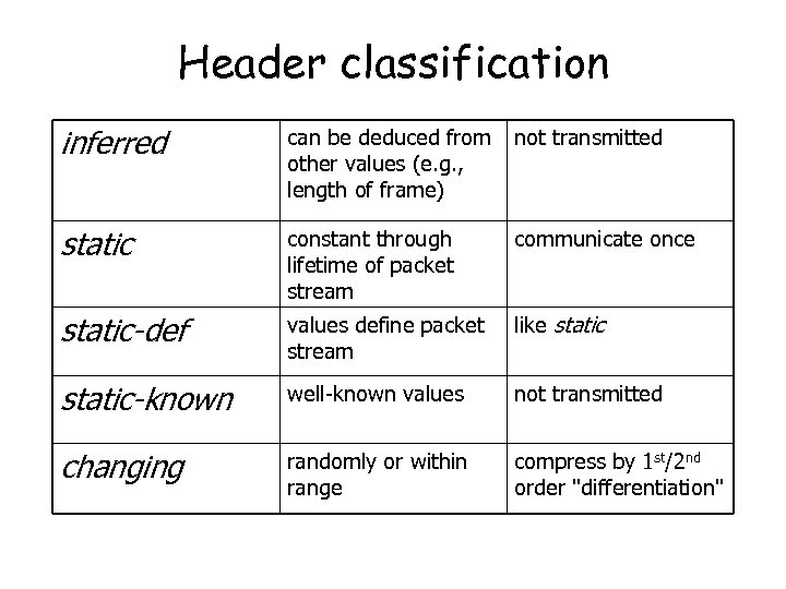 Header classification inferred can be deduced from other values (e. g. , length of