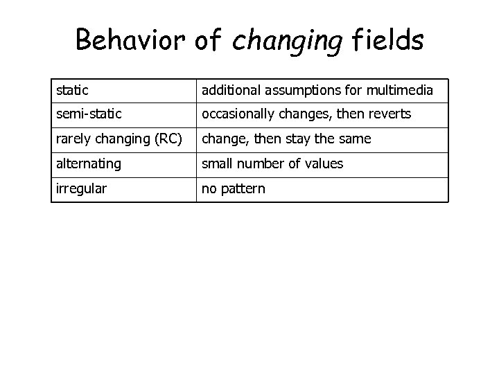 Behavior of changing fields static additional assumptions for multimedia semi-static occasionally changes, then reverts