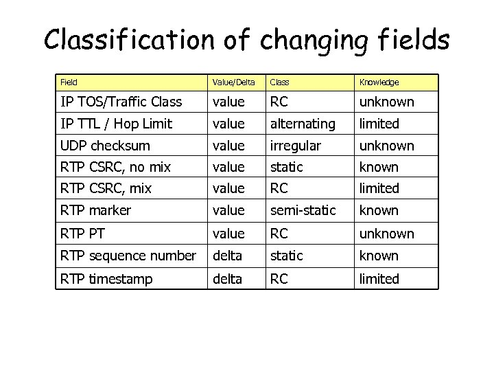 Classification of changing fields Field Value/Delta Class Knowledge IP TOS/Traffic Class value RC unknown