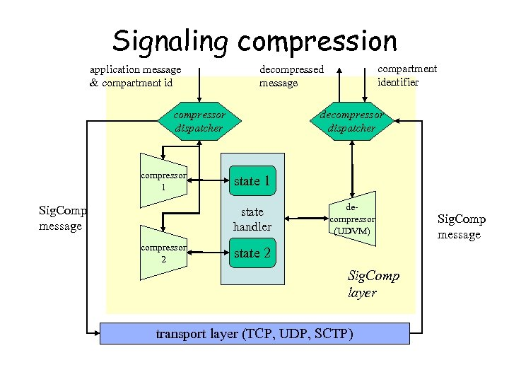 Signaling compression application message & compartment id compressor dispatcher compressor 1 Sig. Comp message