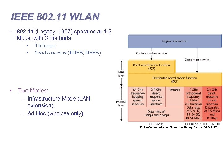 IEEE 802. 11 WLAN – 802. 11 (Legacy, 1997) operates at 1 -2 Mbps,