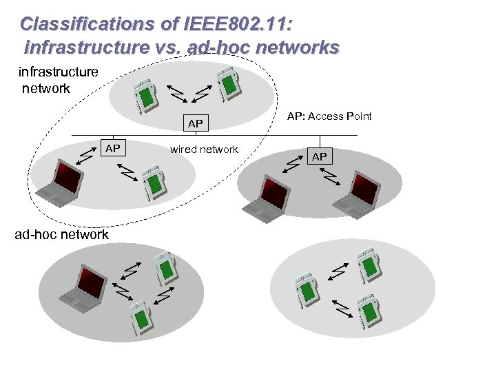 Classifications of IEEE 802. 11: infrastructure vs. ad-hoc networks infrastructure network AP AP ad-hoc