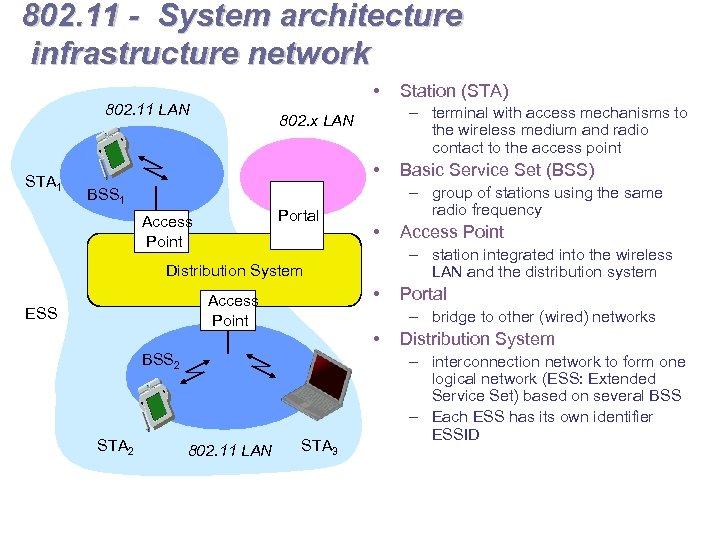 802. 11 - System architecture infrastructure network • 802. 11 LAN STA 1 –
