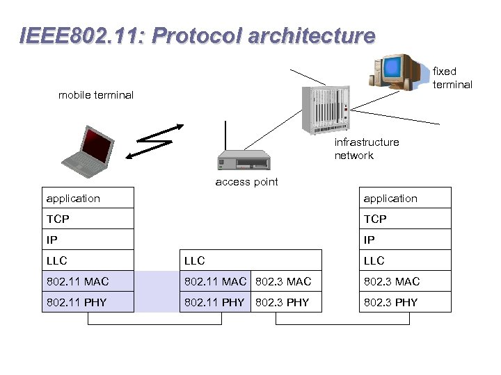 IEEE 802. 11: Protocol architecture fixed terminal mobile terminal infrastructure network access point application