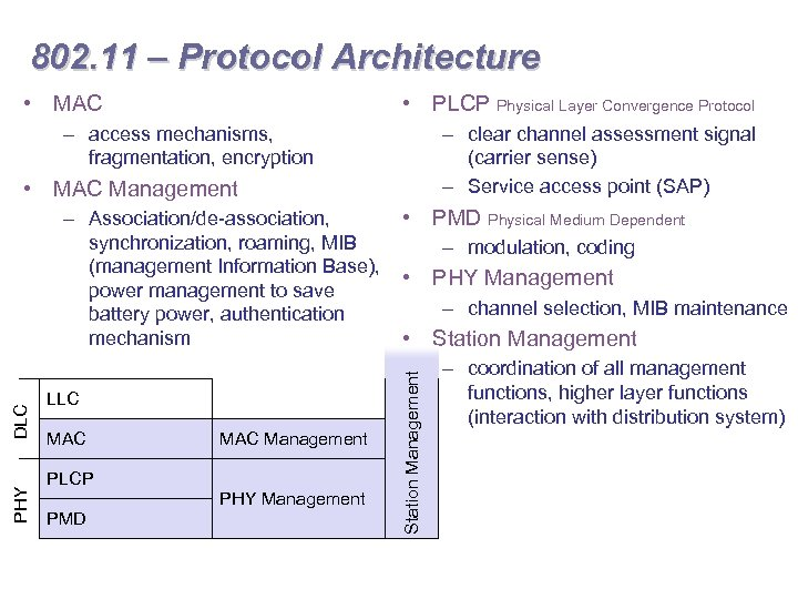 802. 11 – Protocol Architecture • MAC • PLCP Physical Layer Convergence Protocol –