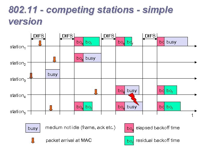 802. 11 - competing stations - simple version DIFS boe bor DIFS boebusy boe