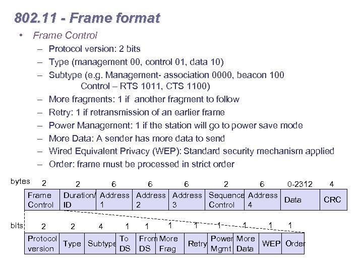802. 11 - Frame format • Frame Control – Protocol version: 2 bits –