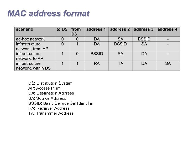 MAC address format DS: Distribution System AP: Access Point DA: Destination Address SA: Source