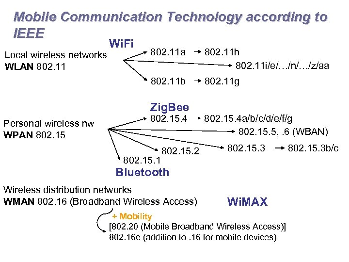 Mobile Communication Technology according to IEEE Wi. Fi 802. 11 a 802. 11 h