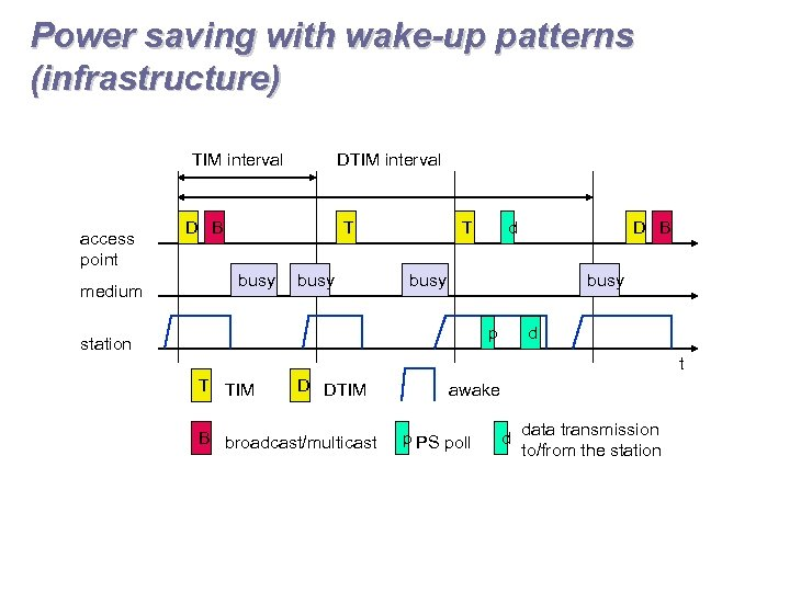 Power saving with wake-up patterns (infrastructure) TIM interval access point medium DTIM interval D
