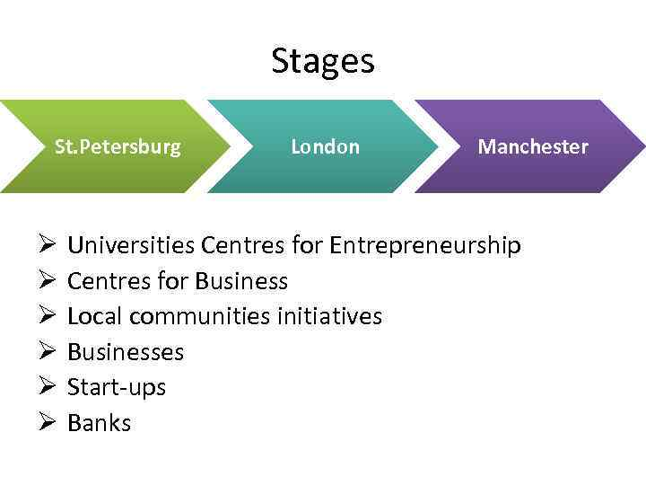 Stages St. Petersburg Ø Ø Ø London Manchester Universities Centres for Entrepreneurship Centres for