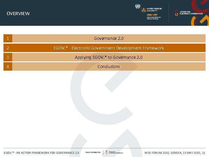 OVERVIEW 1 Governance 2. 0 2 EGOV. * - Electronic Government Development Framework 3