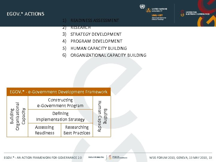 EGOV. * ACTIONS 1) 2) 3) 4) 5) 6) READINESS ASSESSMENT RESEARCH STRATEGY DEVELOPMENT