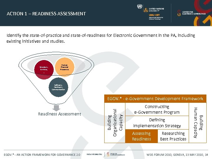 ACTION 1 – READINESS ASSESSMENT Identify the state-of-practice and state-of-readiness for Electronic Government in