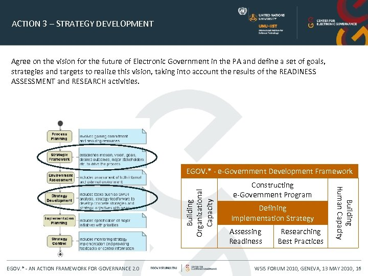 ACTION 3 – STRATEGY DEVELOPMENT Agree on the vision for the future of Electronic