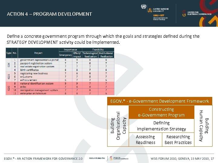 ACTION 4 – PROGRAM DEVELOPMENT Define a concrete government program through which the goals