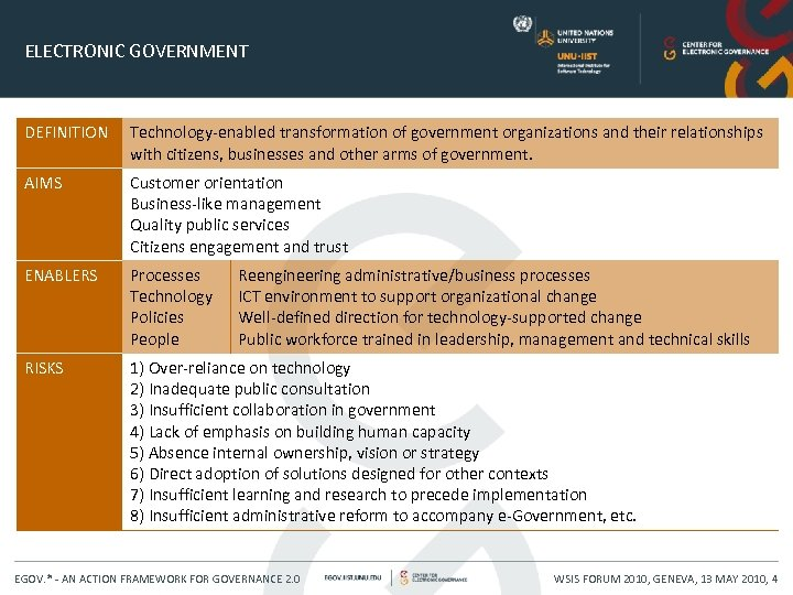 ELECTRONIC GOVERNMENT DEFINITION Technology-enabled transformation of government organizations and their relationships with citizens, businesses