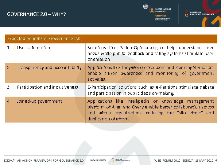 GOVERNANCE 2. 0 – WHY? Expected benefits of Governance 2. 0: 1 User-orientation Solutions