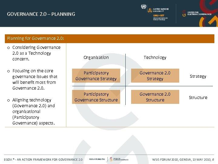 GOVERNANCE 2. 0 – PLANNING Planning for Governance 2. 0: o Considering Governance 2.