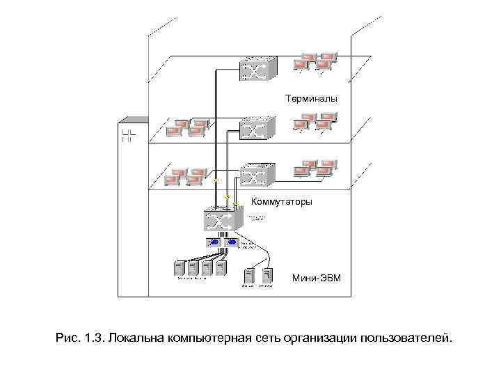 Терминалы Коммутаторы Мини-ЭВМ Рис. 1. 3. Локальна компьютерная сеть организации пользователей.