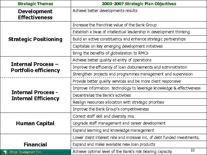 Strategic Themes Development Effectiveness 2003 -2007 Strategic Plan Objectives Achieve better developments results Increase