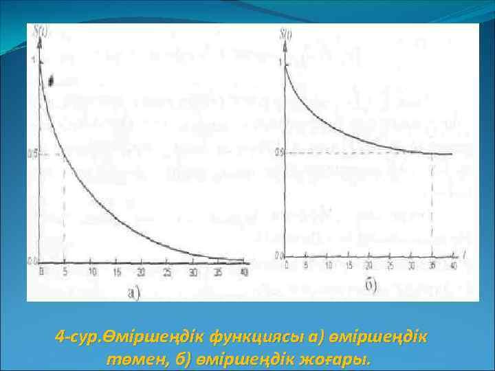 4 -сур. Өміршеңдік функциясы а) өміршеңдік төмен, б) өміршеңдік жоғары.