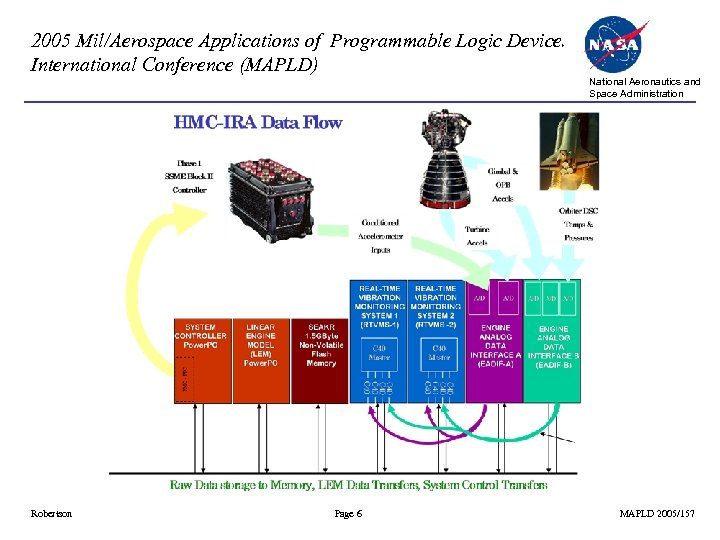 2005 Mil/Aerospace Applications of Programmable Logic Devices International Conference (MAPLD) National Aeronautics and Space