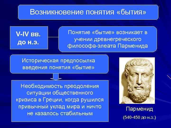 Возникновение понятия «бытия» V-IV вв. до н. э. Понятие «бытие» возникает в учении древнегреческого