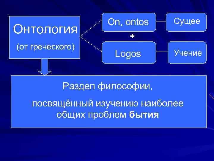 Онтология (от греческого) On, ontos Сущее + Logos Учение Раздел философии, посвящённый изучению наиболее
