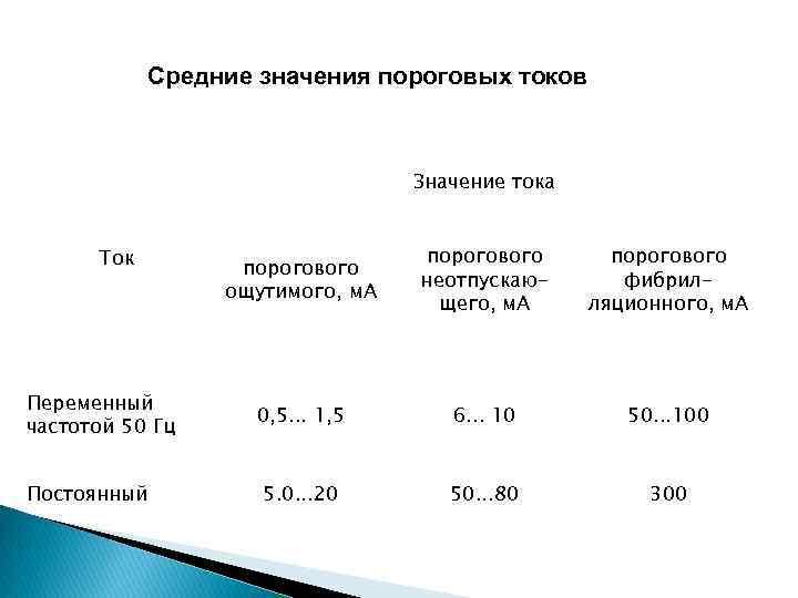 Средние значения пороговых токов Значение тока Ток Переменный частотой 50 Гц Постоянный порогового ощутимого,