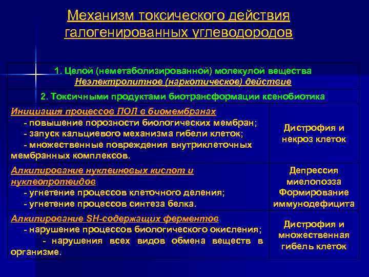 Механизм токсического действия галогенированных углеводородов 1. Целой (неметаболизированной) молекулой вещества Неэлектролитное (наркотическое) действие 2.