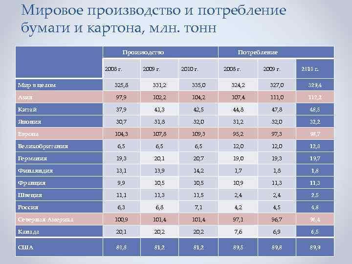 Мировое производство и потребление бумаги и картона, млн. тонн Производство 2008 г. 2009 г.