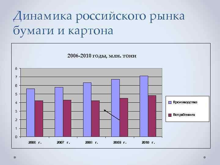 Динамика российского рынка бумаги и картона 2006 -2010 годы, млн. тонн 8 7 6