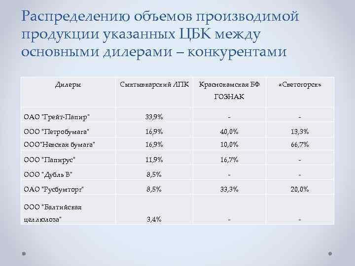 Распределению объемов производимой продукции указанных ЦБК между основными дилерами – конкурентами Дилеры Сыктывкарский ЛПК