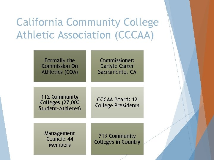 California Community College Athletic Association (CCCAA) Formally the Commission On Athletics (COA) Commissioner: Carlyle