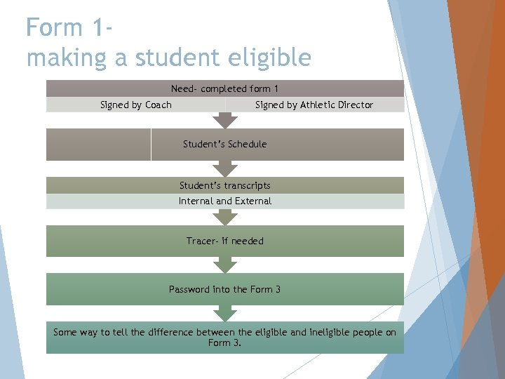 Form 1 making a student eligible Need- completed form 1 Signed by Coach Signed