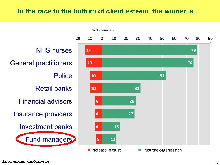 In the race to the bottom of client esteem, the winner is…. Source: Price.