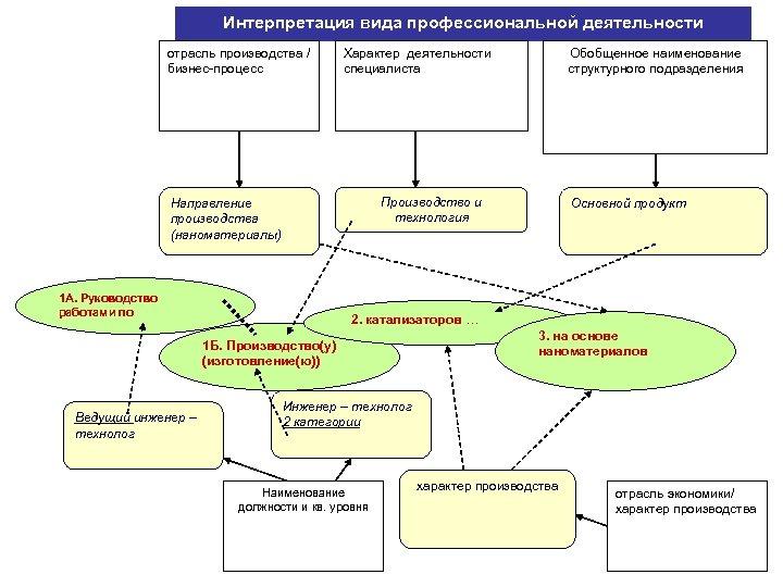 Интерпретация вида профессиональной деятельности отрасль производства / бизнес-процесс Характер деятельности специалиста Производство и технология