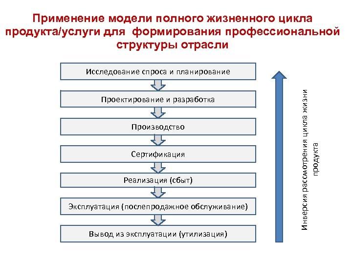 Применение модели полного жизненного цикла продукта/услуги для формирования профессиональной структуры отрасли Проектирование и разработка