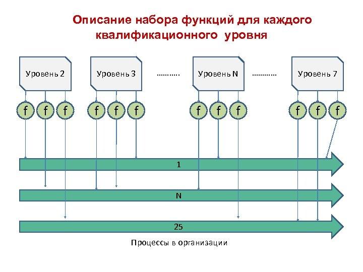 Описание набора функций для каждого квалификационного уровня Уровень 2 Уровень 3 f f f