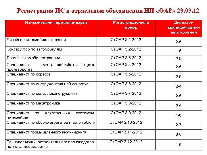 Регистрация ПС в отраслевом объединении НП «ОАР» 29. 03. 12 Наименование профстандарта Регистрационный номер